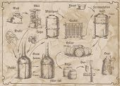 Freehand drawing of the brewery scheme on the old paper. Card for brewery with tanks for storage of beer bags of malt hops water yeast mug and barrels. poster