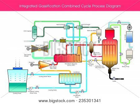 Integrated Gasification Combined Cycle Process Diagram. Wood Gas Is A Syngas Fuel Which Can Be Used