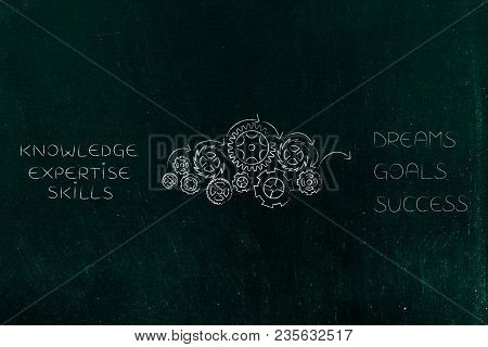Knowledge Expertise And Skills Being Processed By Gearwheel Mechanism Into Dreams Goals And Success