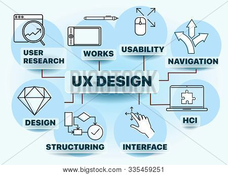 Banner User Experience Design - Ux Design Includes Elements Of Interaction Design, Information Archi