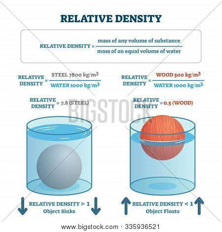 Relative Density Vector Illustration. Labeled Material Floating Or Sinking Scheme. Physics Law Formu