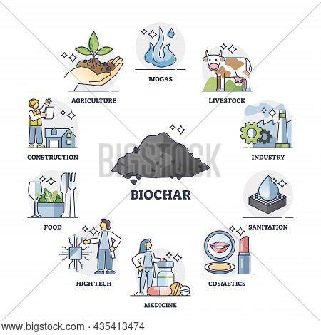 Biochar Use Cases, Means Of Carbon Sequestration And Climate Change Mitigation. Processes Related To