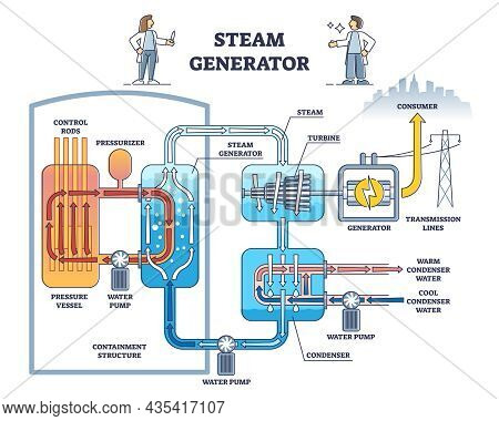 Steam Generator Cycle As Water Evaporation Process From Heat Source Outline Diagram. Labeled Educati