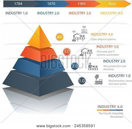 Industrie 4.0 The Fourth Industrial Revolution.colorful  Pyramid Chart. Useful For Infographics And