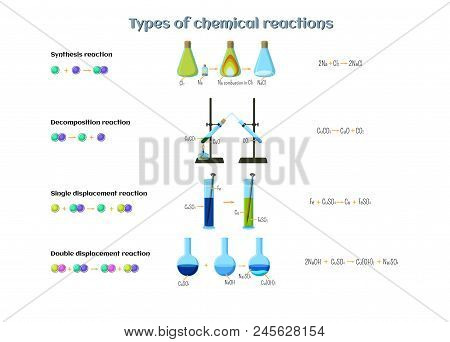 Types Of Chemical Reactions Infographics. Reactions Of Synthesis, Decomposition, Single And Double D