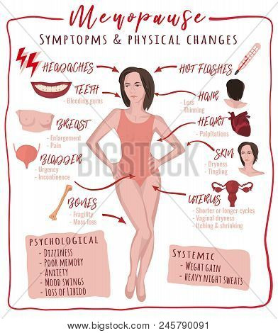 Menopause Symptoms And Physical Changes. Vector Illustration With Useful Facts Isolated On A White B