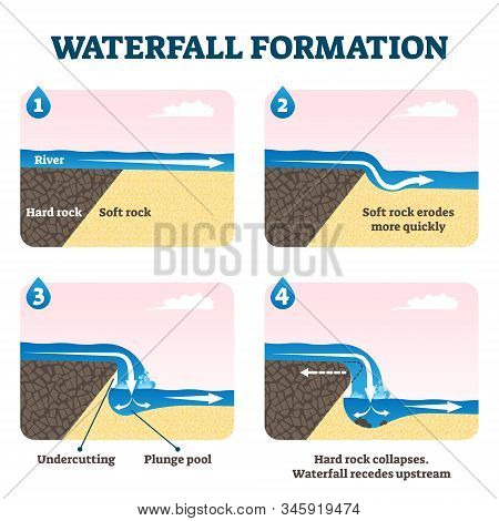 Waterfall formation diagram vector illustration. Educational geological scheme with river flow and soft rock erosion process. Undercutting, plunge pool and rock collapse stages example cross sections. poster