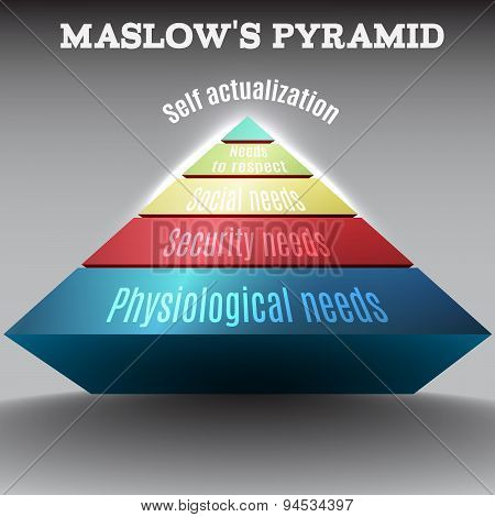 Vector colored 3d Maslow pyramid,eps 10.