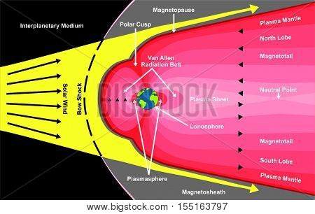 Vector Solar Wind VS Earth Main Magnetosphere Protect our Globe from Fatal Radiations and Waves Bow Shock All Fields Layers Protection Plasma Sheet Polar Cusp North South Lobe Magnetic Shield