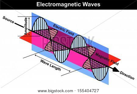 Vector Waves of Electromagnetic Radiation including Electrical and Magnetic Fields Wave Curve Length Amplitude Source Direction Arrow Easy Simple Physics Lesson Helpful for Education