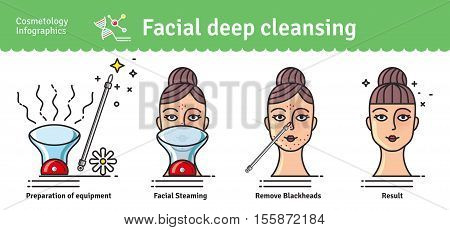 Vector Illustrated set with Deep Cleansing Facial. Infographics with icons of medical cosmetic procedures for skin.