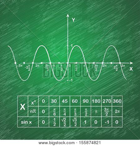 Sine function on school blackboard educational schedule 2d vector illustration eps 10