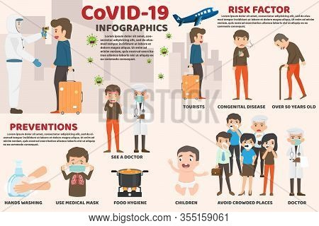 Coronavirus : Cov Infographics, Human Are Showing Coronavirus Symptoms And Risk Factors. Health And