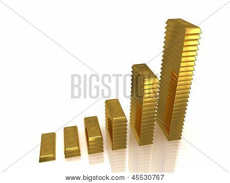 Golden Bars Growth