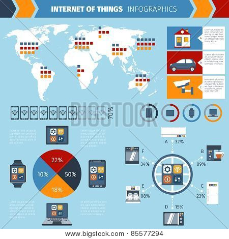 Internet of things infographics chart