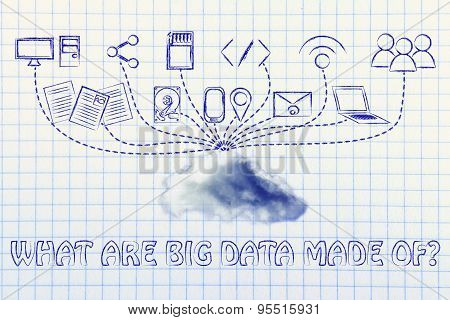 What Are Big Data Made Of? Devices And File Transfers, Illustration With Real Cloud