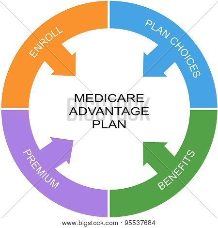 Medicare Advantage Plan Word Circle Concept
