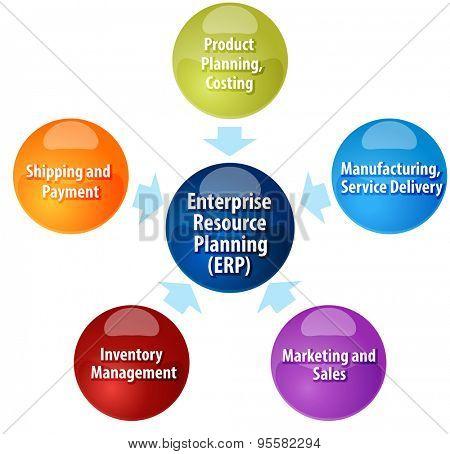 business strategy concept infographic diagram illustration of enterprise resource planning contributors