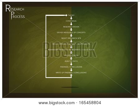 Business and Marketing or Social Research Process Eleven Step of Research Methods on Green Chalkboard.