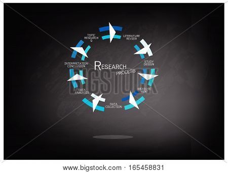 Business and Marketing or Social Research Process Seven Step of Research Methods on Black Chalkboard.