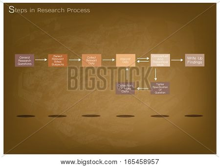 Business and Marketing or Social Research Process 8 Step of Research Methods on Brown Chalkboard.
