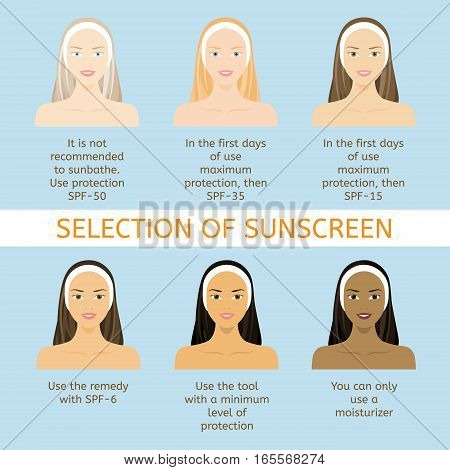 Sun protection for different nationalities. Women face with different color of skin, eyes and hair.