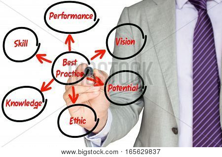 Businessman drawing a circle around best practices in a diagram