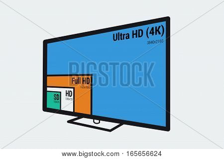 Vector icon of colored monitors size comparison - SD, HD, full and ultra with screen sizes and resolution in pixels. 3D view illustration. poster