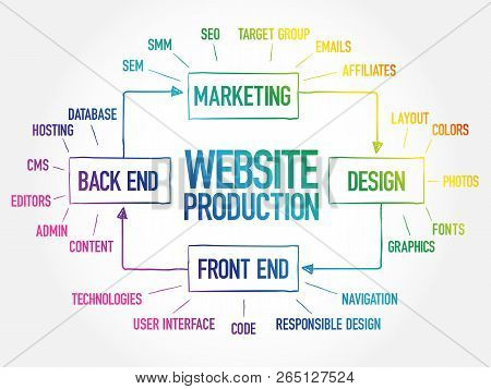 Diagram Of Website Production Process Elements For Presentations And Reports, Business Concept