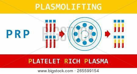 Platelet rich plasma. Plasmolifting, modern method of treatment of PRP. Test tube with blood and centrifuge. Vector illustration. poster