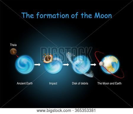 Formation Of The Moon. Giant-impact Hypothesis. Big Splash. Impact. Luna Formed From Collision Betwe