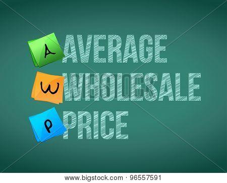 Average Wholesale Price Post Memo Chalkboard Sign