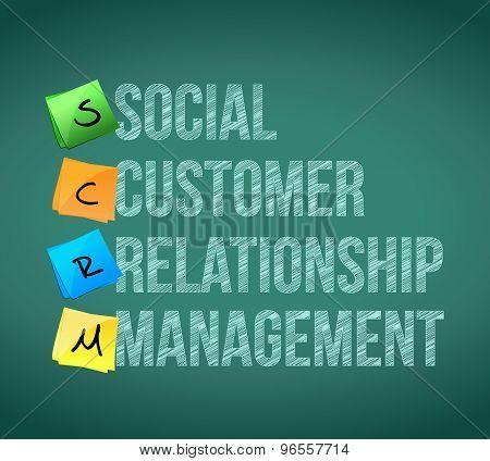 Social Customer Relationship Management Post Memo