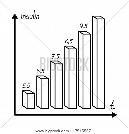 A graph of the amount of sugar in the blood.Chart for diabetics .Diabetes single icon in outline style vector symbol stock web illustration.