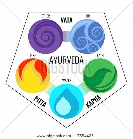 Ayurveda vector elements and doshas icons in infographics. Vata with ether and air, pitta with fire and water signs, kapha earth doshas body types. Alternative medicine symbols isolated on white.