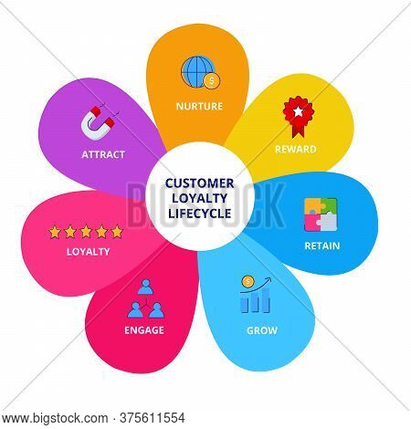 Customer Loyalty Lifecycle Nurture Reward Retain Grow Engage Loyalty Attract Infographics With Color