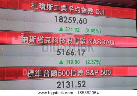 HONG KONG - NOVEMBER 8, 2016: Stock market information displays DJI, NASDAQ and S&P 500 market index.