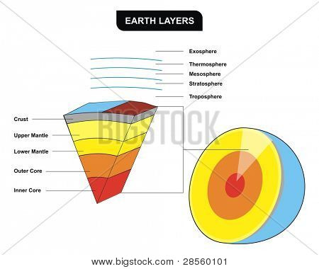 VECTOR - Earth Layers - Vertical Cross-Section - Including ( Inner core, outer core, lower mantle, upper mantle, crust, troposphere, stratosphere, mesosphere, thermosphere ) - Education of Geology