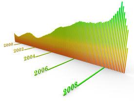Dow Jones index change over years