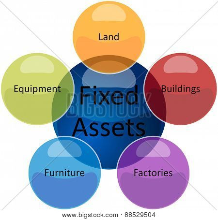 business strategy concept infographic diagram illustration of fixed assets types