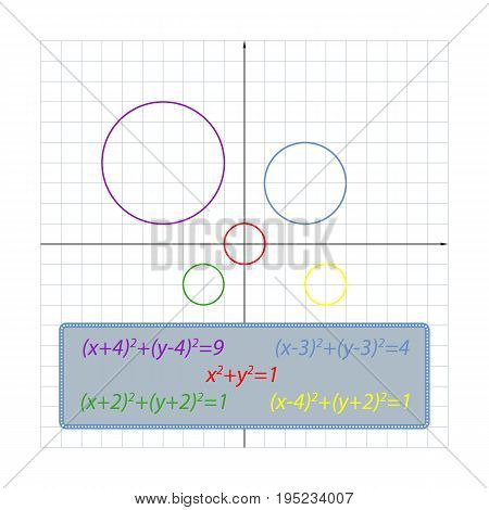 Illustration circle equation depending on its location on the coordinate plane. Using this rule, you can easily make up any fcircle equation on his drawing on the coordinate plane.