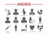 Symptoms of anemia. Iron deficiency. Diagnosis and treatment of anemia. Icons set. Vector signs for web graphics. poster