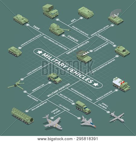 Military Vehicles Flowchart With  Infantry Fighting Vehicle Self Propelled Howitzer Antiaircraft Gun