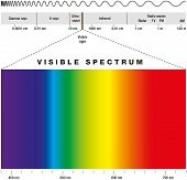 Electromagnetic spectrum of all possible frequencies of electromagnetic radiation with the colors of the visible spectrum. poster