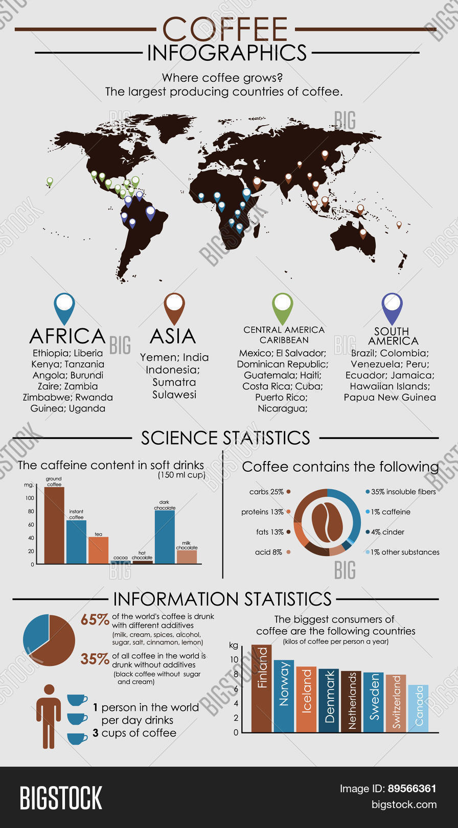 Vector y foto coffee infographics world map bigstock coffee infographics with world map gumiabroncs Images