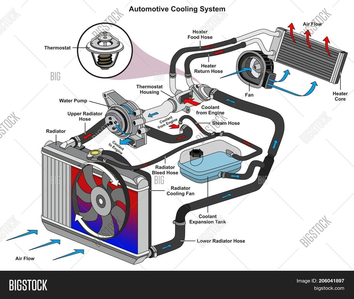 Automotive Cooling Image Amp Photo Free Trial Bigstock