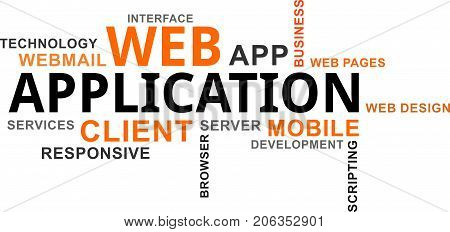 A word cloud of web application related items