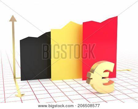 Belgian Economy Growth Graph