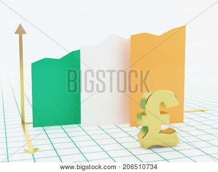 Ireland Economy Growth Graph