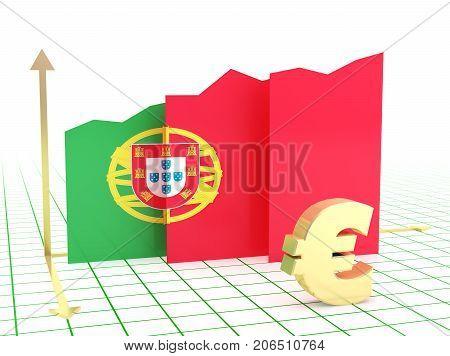 Portugal Economy Growth Graph